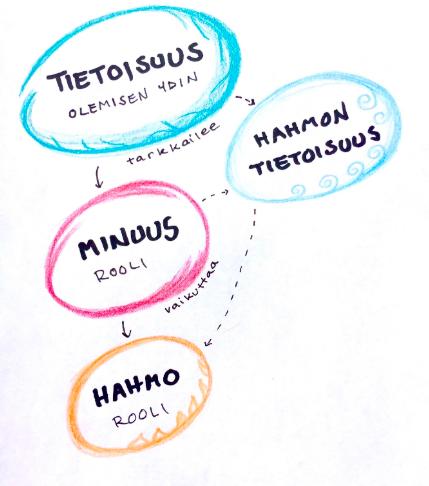 """Kuvassa kaavio jossa eka kupla sanoo 2tietoisuus, olemisen ydin, tarkkailee"""", nuoli johtaa kuplaan """"Minuus, rooli, vaikuttaa"""", josta johtaa nuoli """"Hahmo, rooli""""-kuplaan. Kaikista johtaa nuoli """"hahmon tietoisuus"""" -kuplaan."""