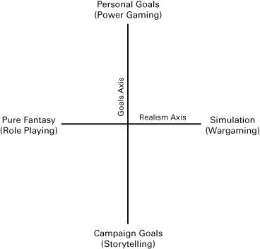 Nelikenttä, jossa toisella akselilla ovat Pure Fantasy (Role Playing) sekä Simulation (Wargaming) ja toisella akselilla Campaign Goals (Storytelling) sekä Personal Goals (Power Gaming)